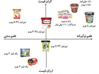ارتباط بین طعم محصول خوراکی و قیمت آن